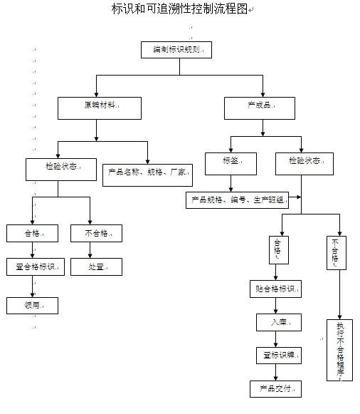 标识和可追溯性控制流程图