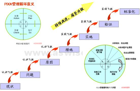 pdca管理循环步骤